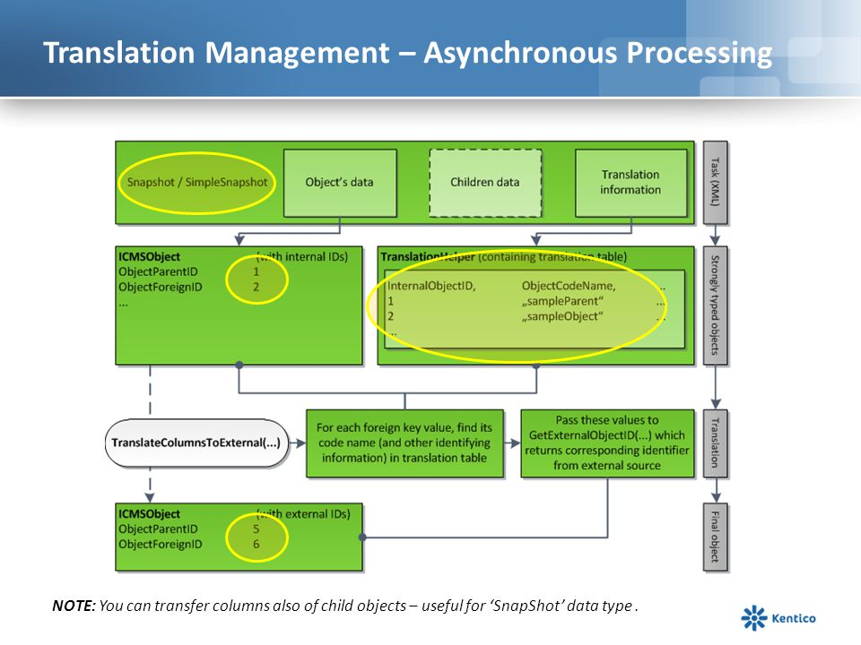 Translation Management – Asynchronous Processing