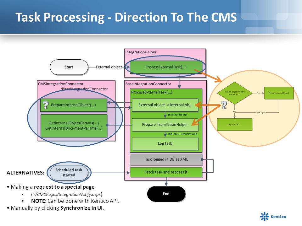 Task Processing - Direction To The CMS