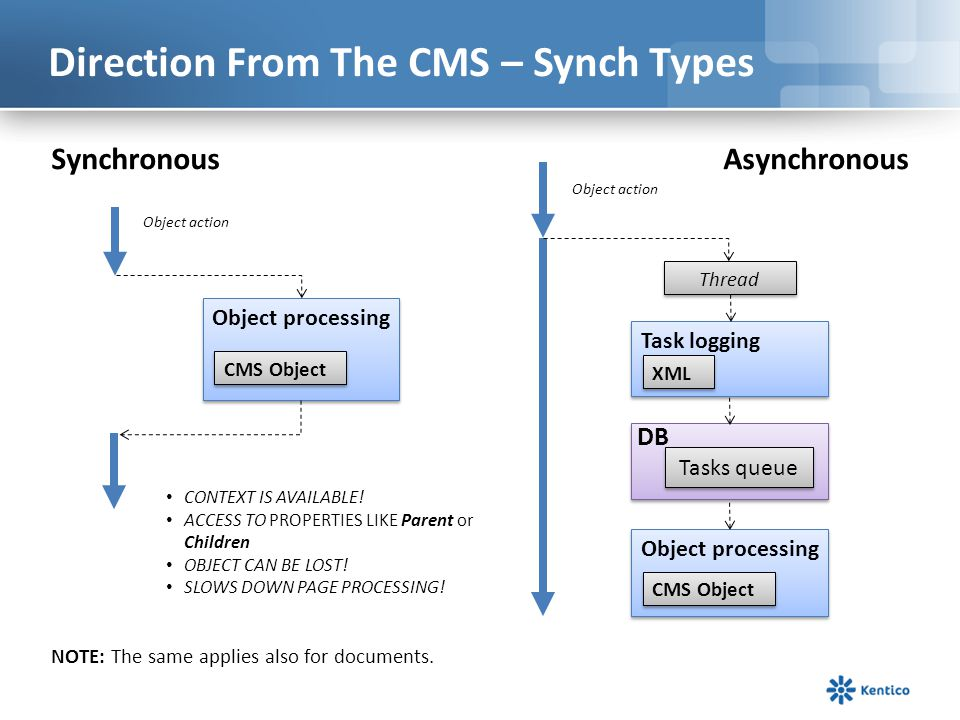 Direction From The CMS – Synch Types
