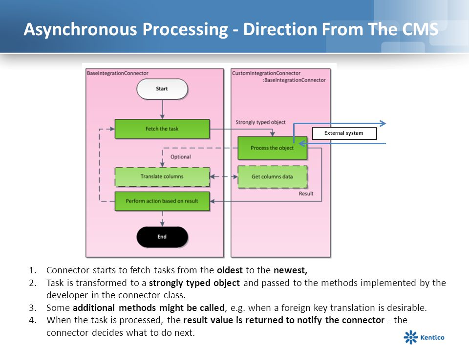 Asynchronous Processing - Direction From The CMS