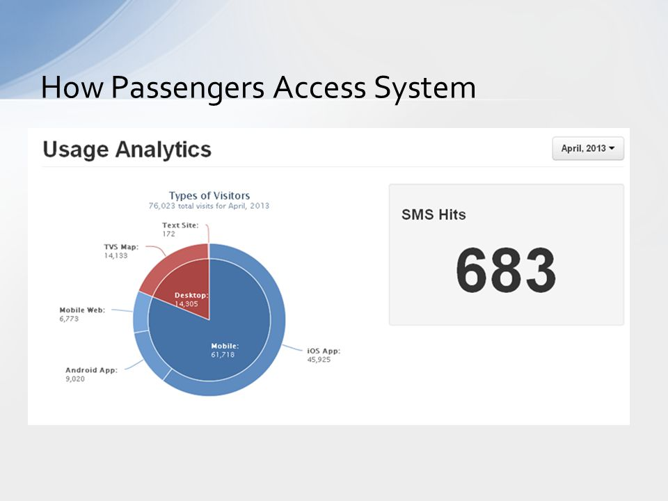 How Passengers Access System