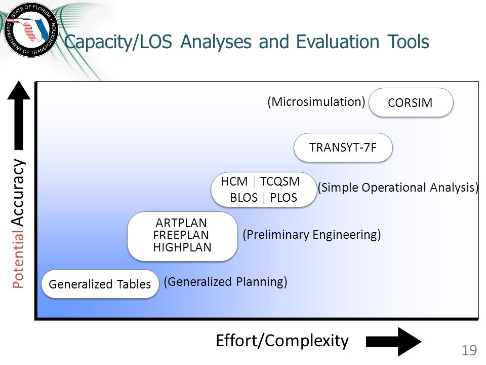 Capacity/LOS Analyses and Evaluation Tools