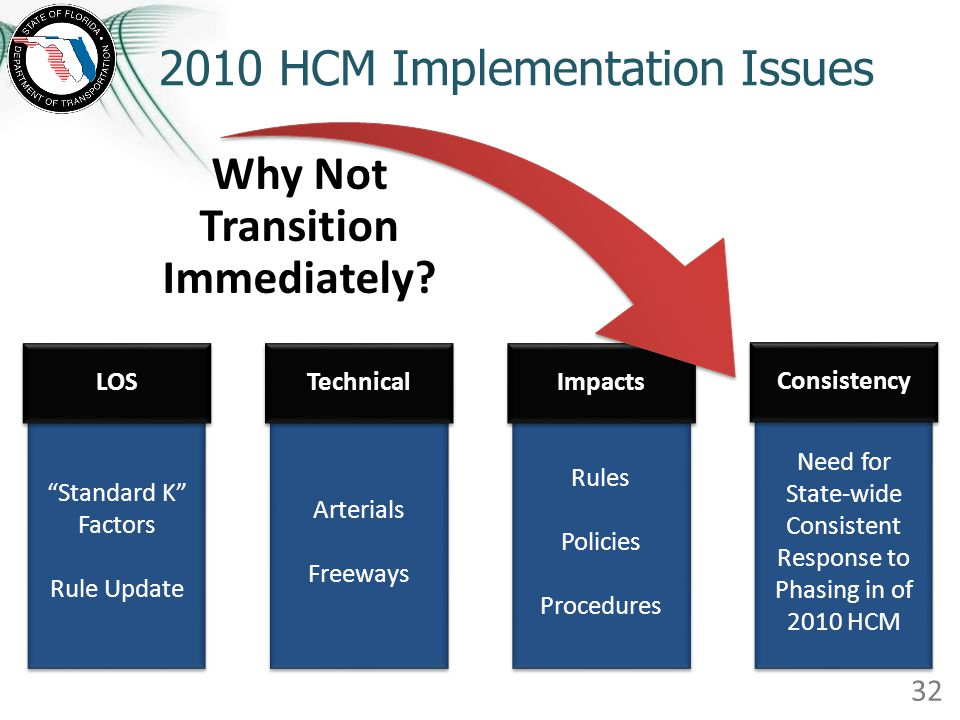 2010 HCM Implementation Issues