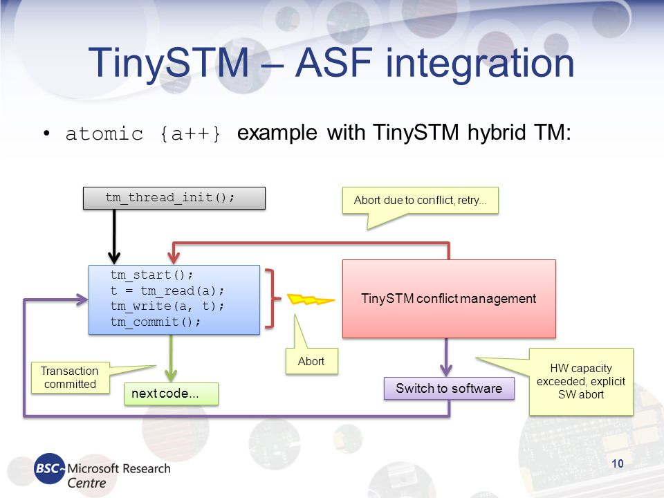 TinySTM – ASF integration