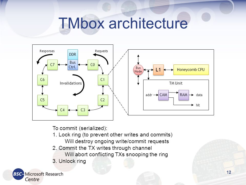 TMbox architecture To commit (serialized):