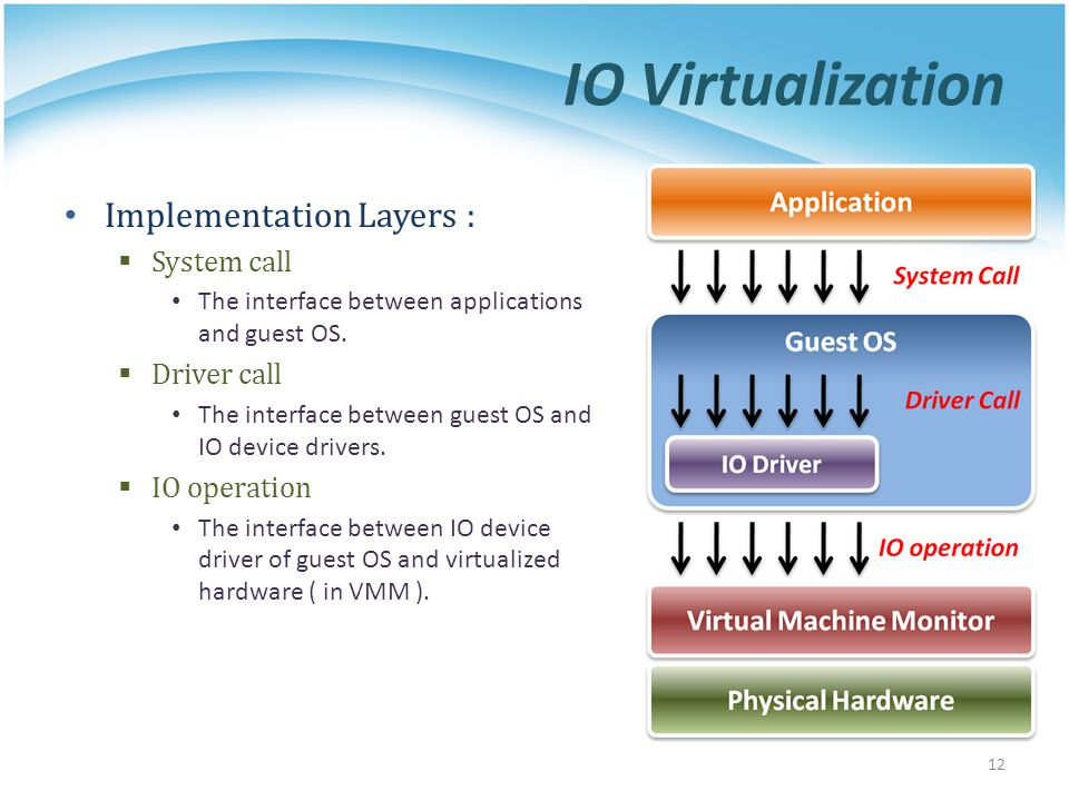 IO Virtualization Implementation Layers : System call Driver call