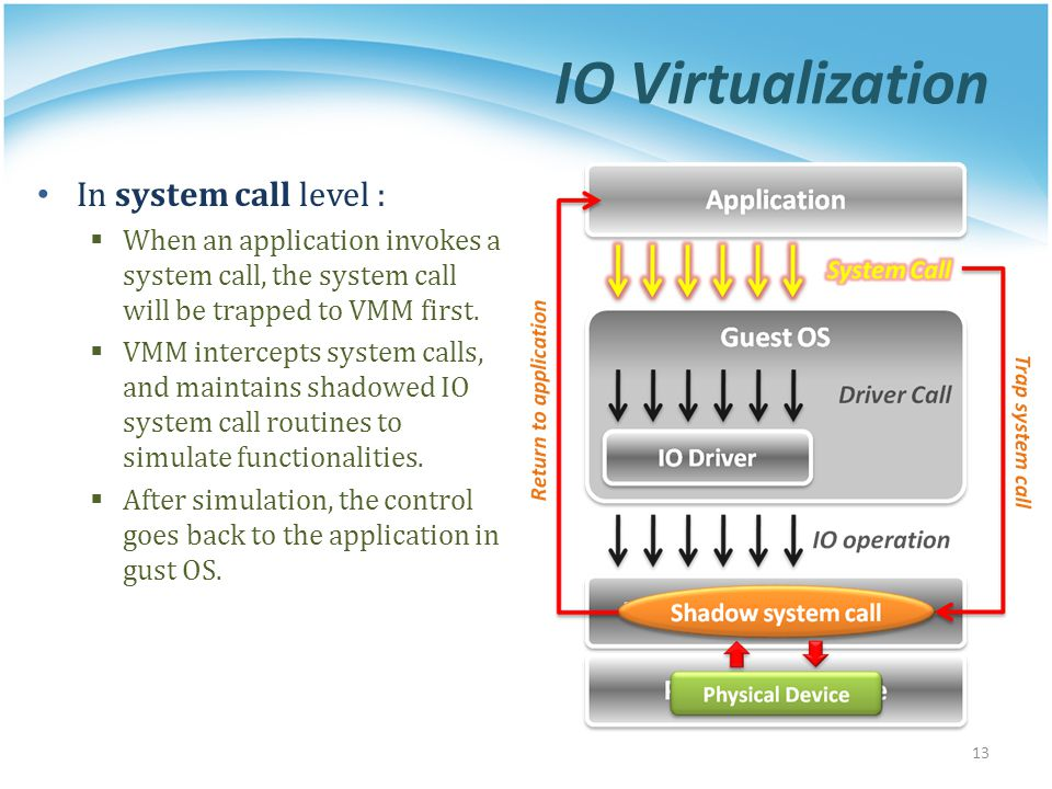 IO Virtualization In system call level :