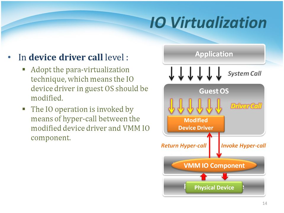 IO Virtualization In device driver call level :