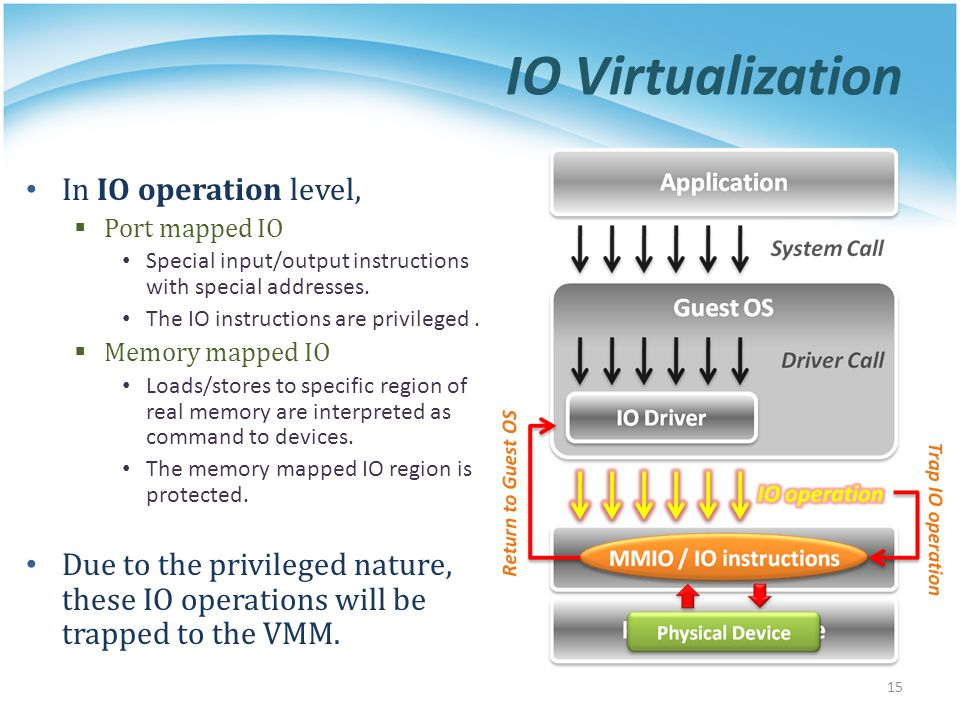 IO Virtualization In IO operation level,