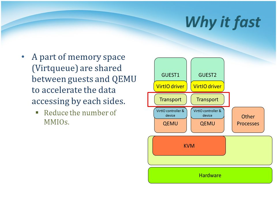 Why it fast A part of memory space (Virtqueue) are shared between guests and QEMU to accelerate the data accessing by each sides.