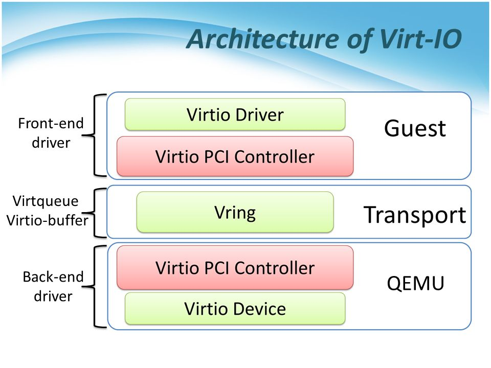 Architecture of Virt-IO