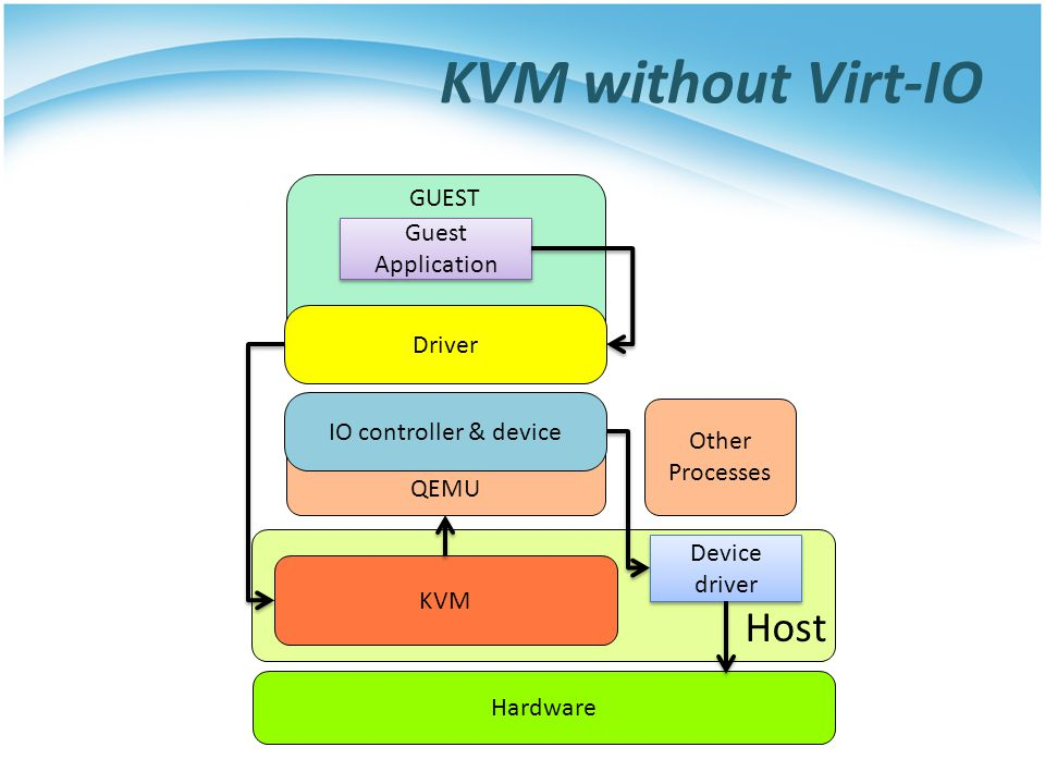 KVM without Virt-IO Host Host GUEST Guest Application Driver