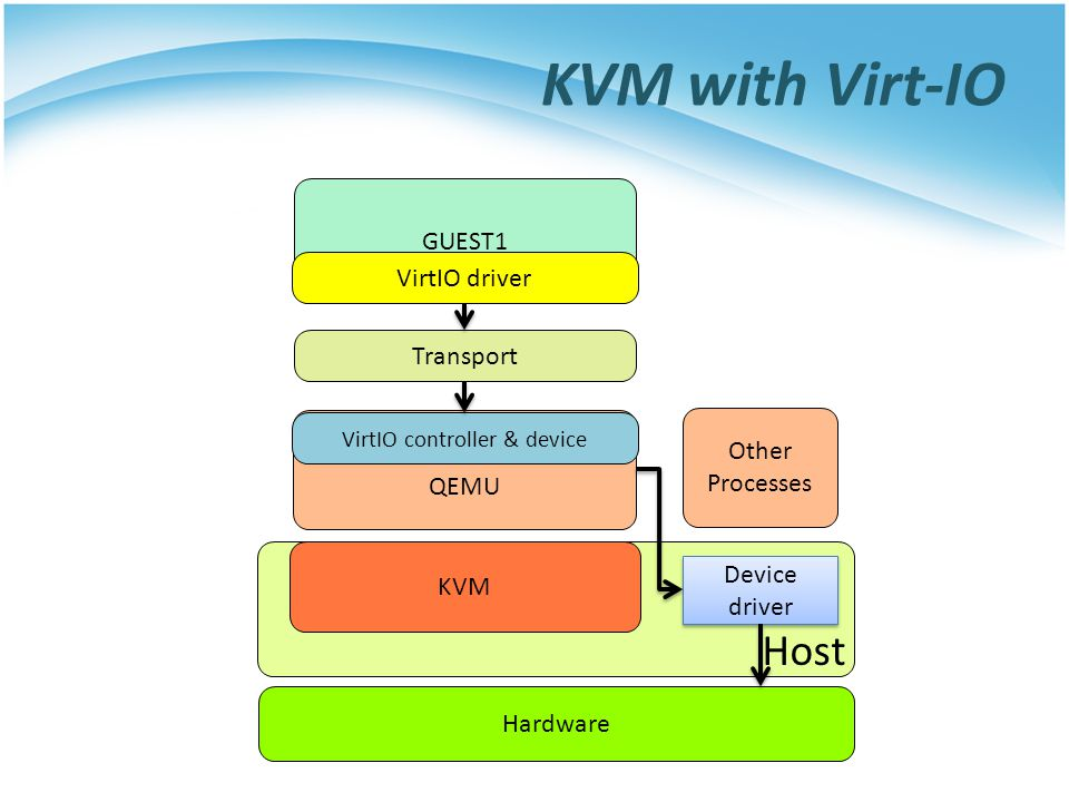 VirtIO controller & device