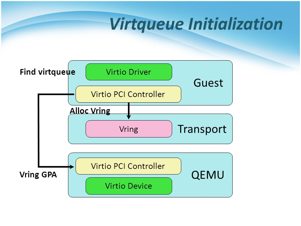 Virtqueue Initialization