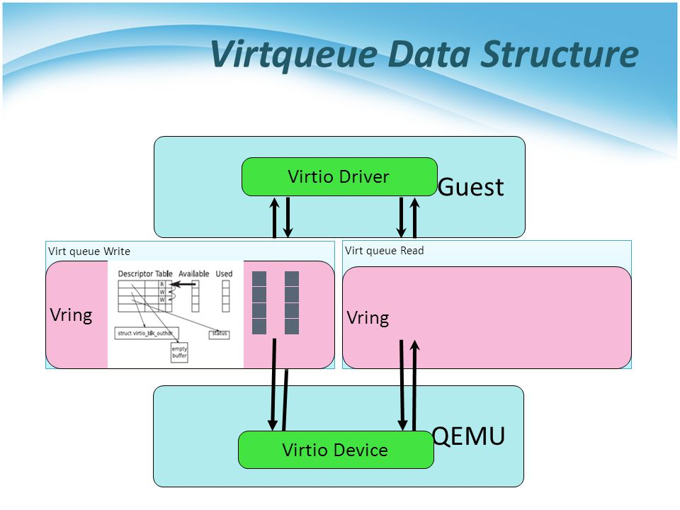 Virtqueue Data Structure