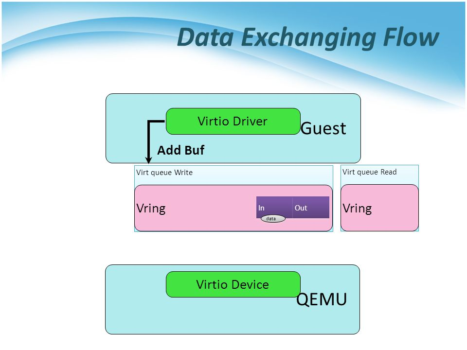 Data Exchanging Flow Guest QEMU Virtio Driver Add Buf Vring Vring