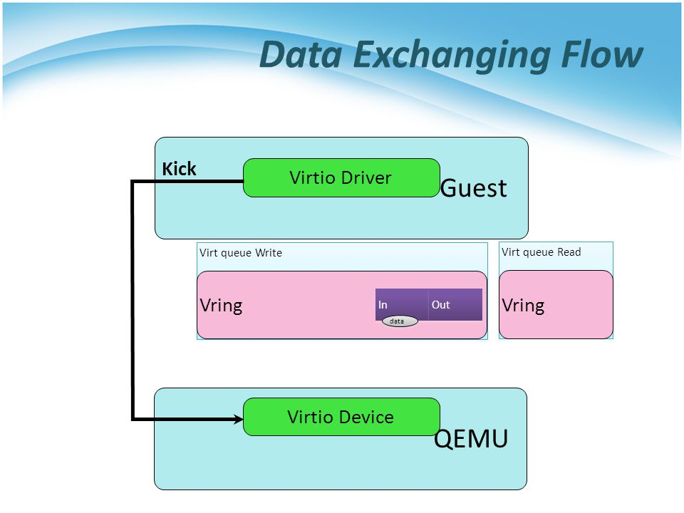 Data Exchanging Flow Guest QEMU Kick Virtio Driver Vring Vring