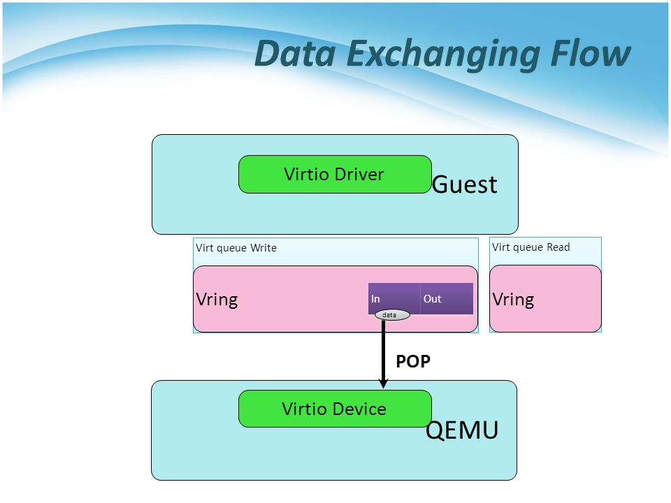 Data Exchanging Flow Guest QEMU Virtio Driver Vring Vring POP