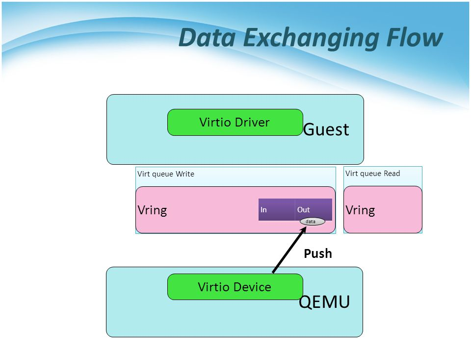 Data Exchanging Flow Guest QEMU Virtio Driver Vring Vring Push
