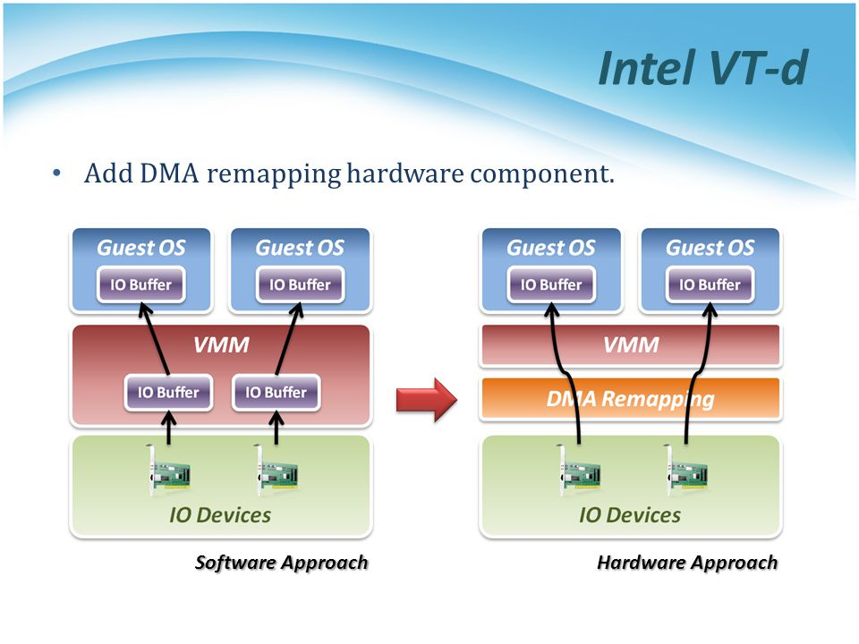 Intel VT-d Add DMA remapping hardware component. Software Approach