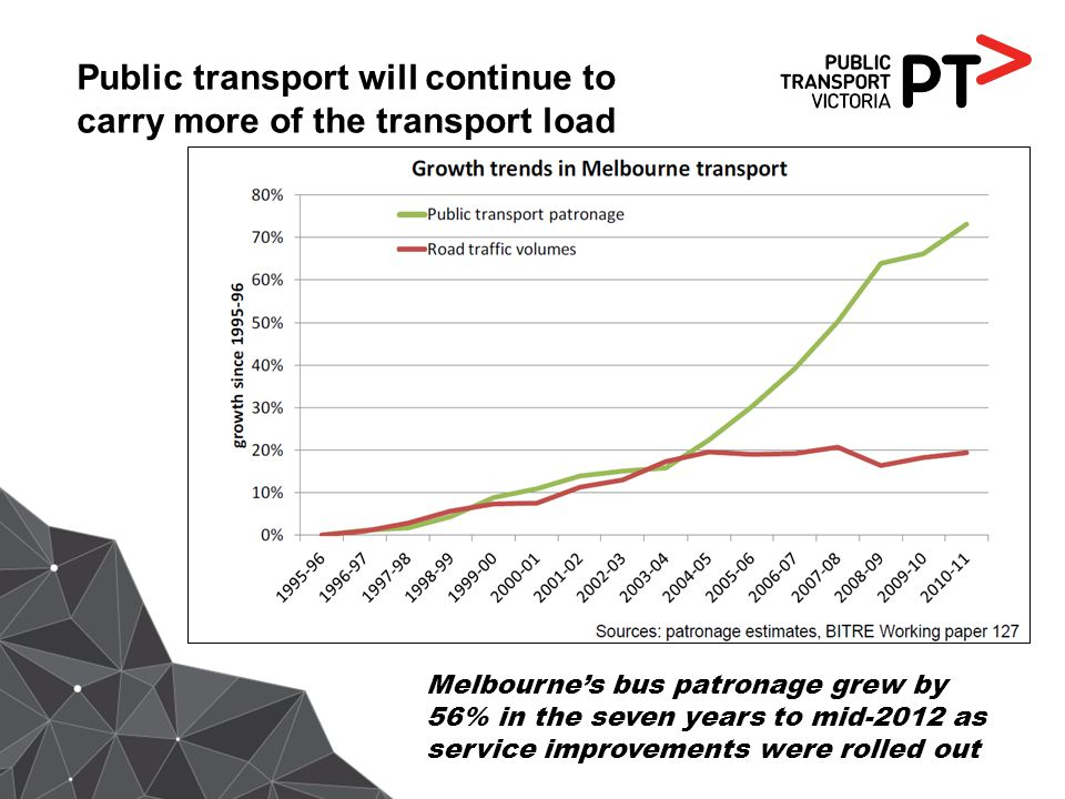 Public transport will continue to carry more of the transport load