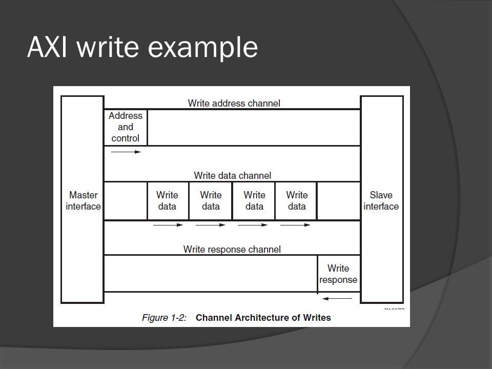 AXI write example