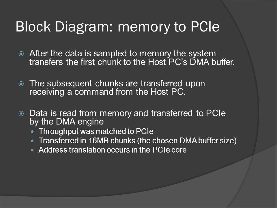 Block Diagram: memory to PCIe