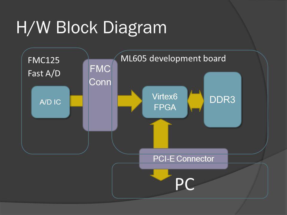 PC H/W Block Diagram ML605 development board FMC125 Fast A/D FMC Conn