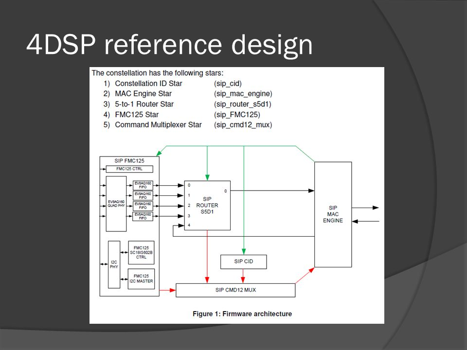 4DSP reference design