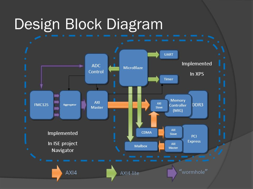 Design Block Diagram wormhole AXI4 Implemented In XPS
