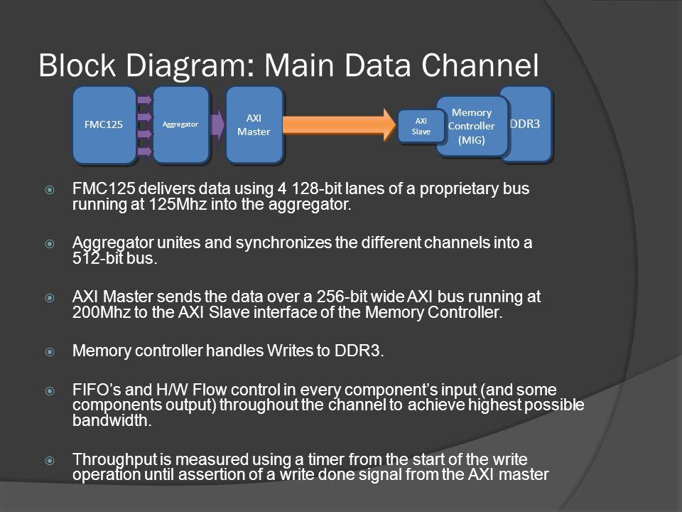 Block Diagram: Main Data Channel