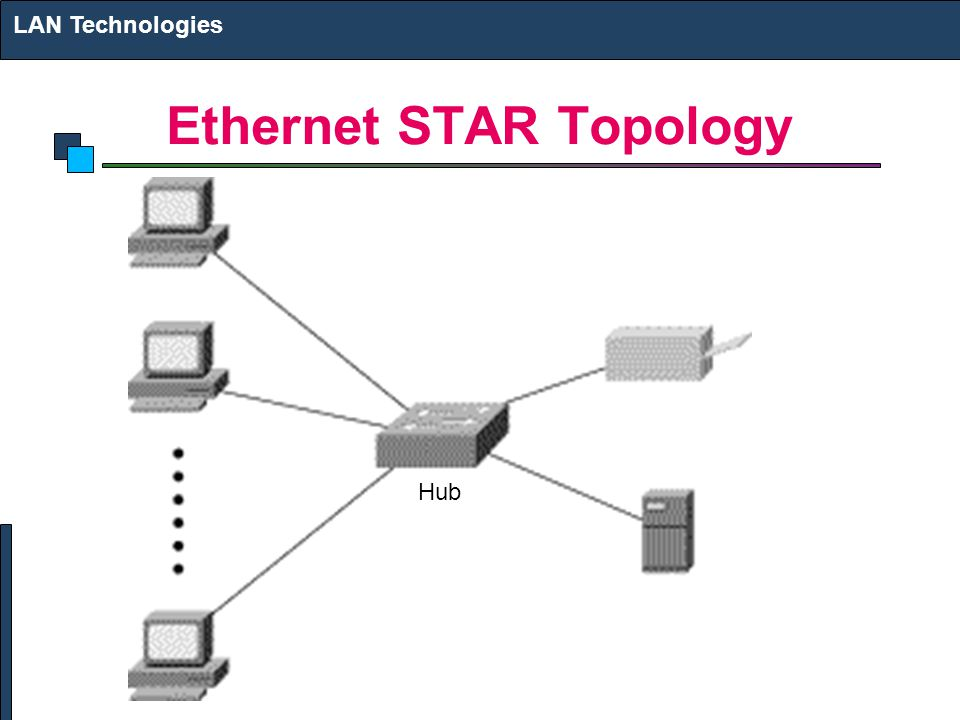 Ethernet STAR Topology