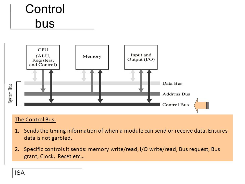 Control bus The Control Bus: