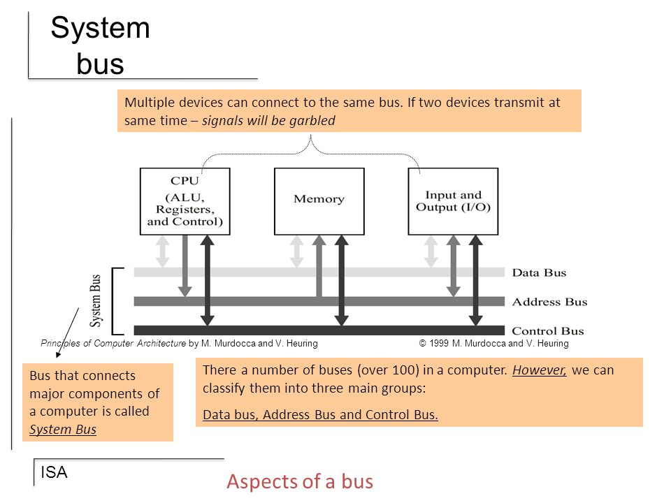 System bus Aspects of a bus
