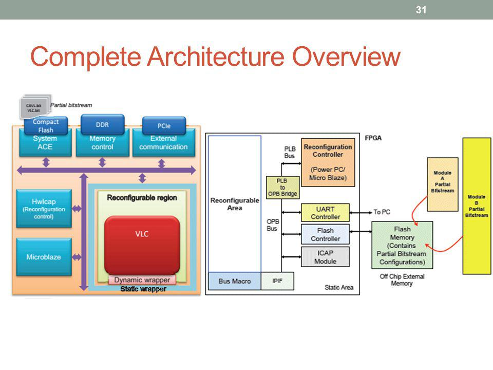 Complete Architecture Overview
