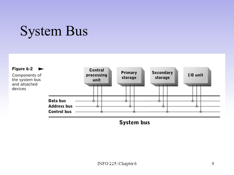 System Bus INFO 225: Chapter 6