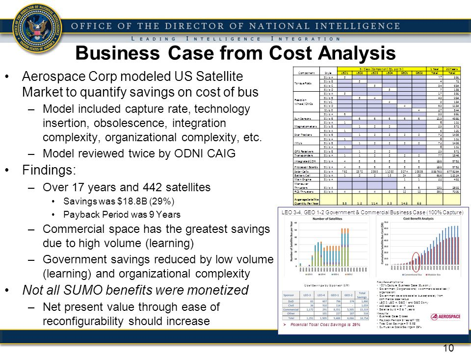 Business Case from Cost Analysis