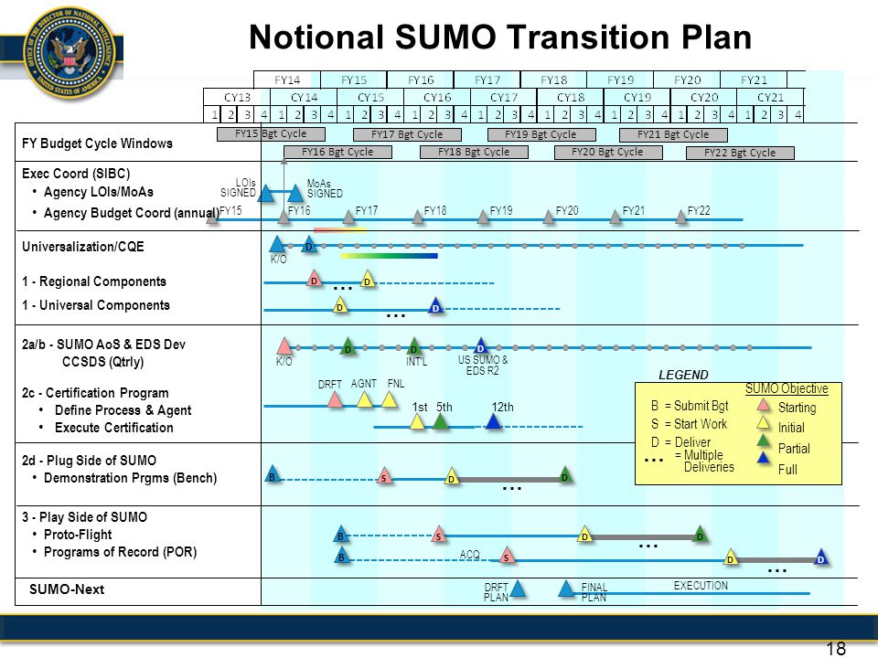 Notional SUMO Transition Plan