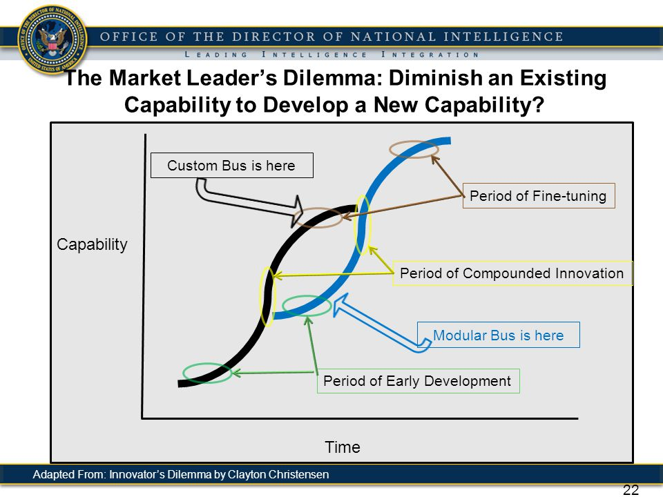 The Market Leader's Dilemma: Diminish an Existing Capability to Develop a New Capability