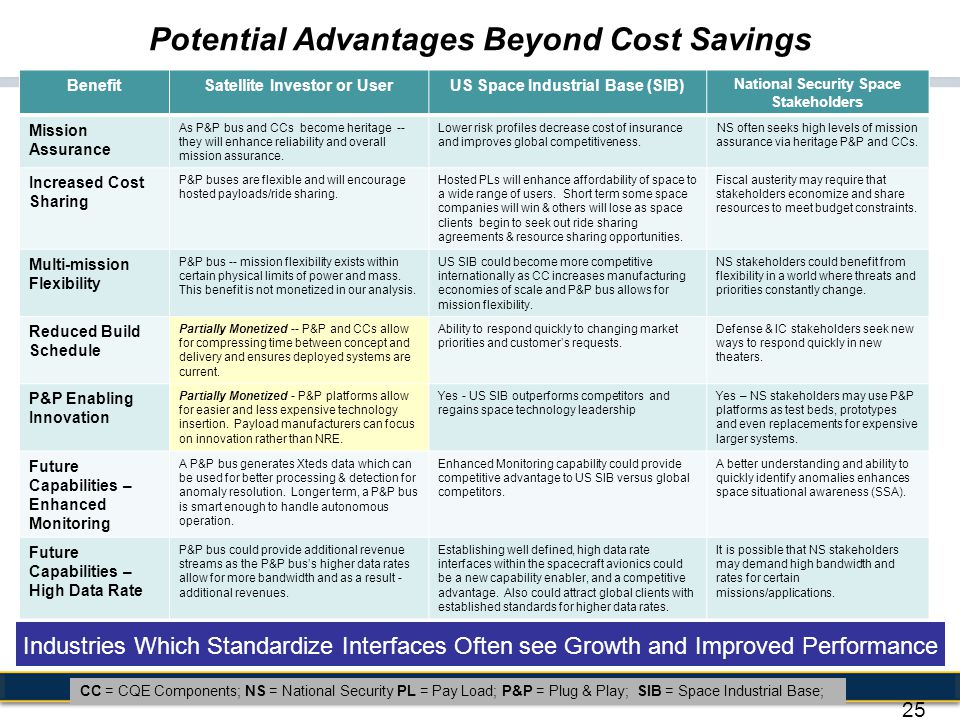 Potential Advantages Beyond Cost Savings