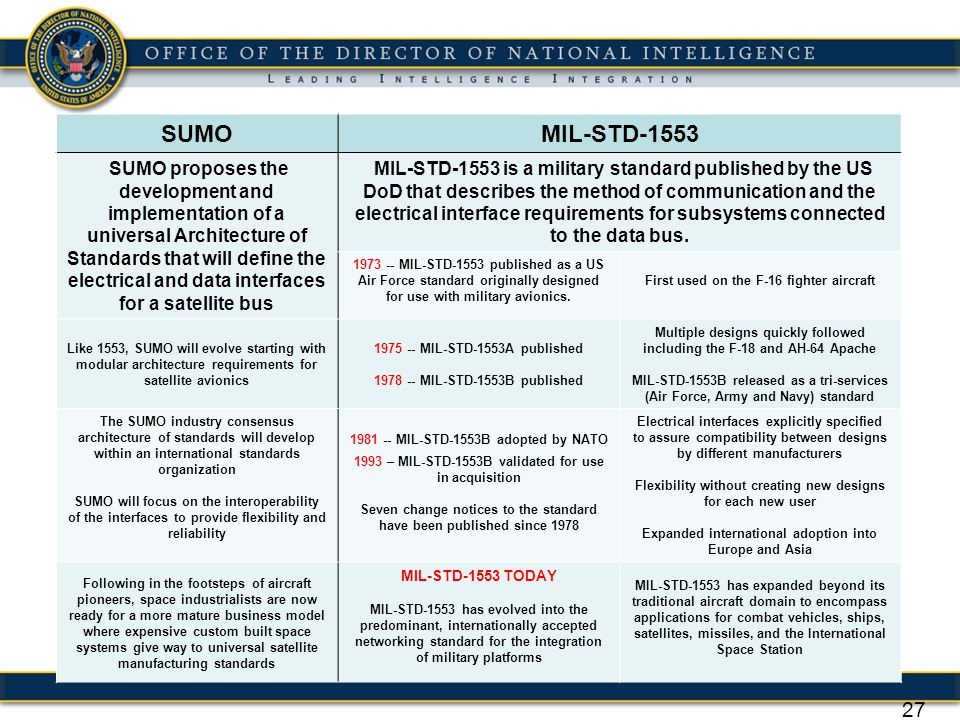 SUMO MIL-STD-1553.