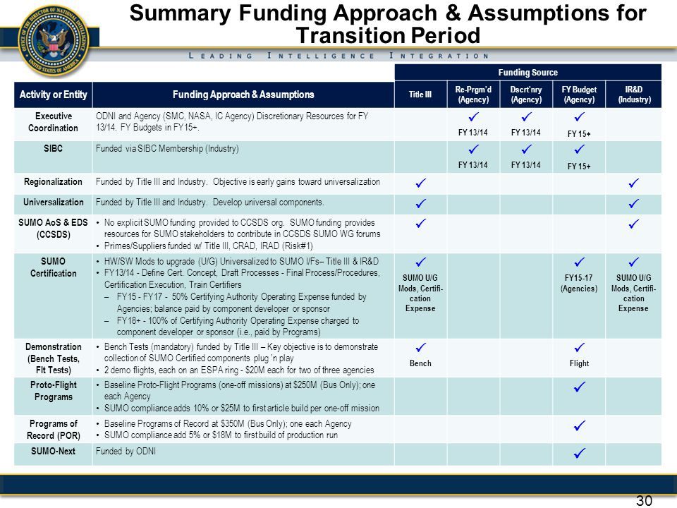 Summary Funding Approach & Assumptions for Transition Period