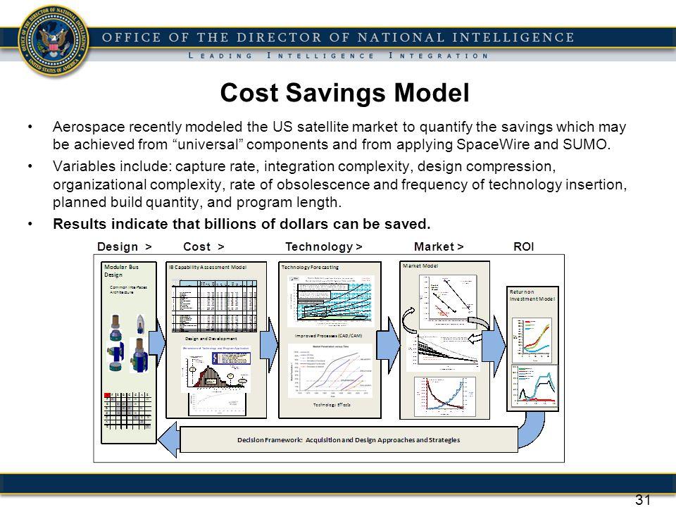 Cost Savings Model