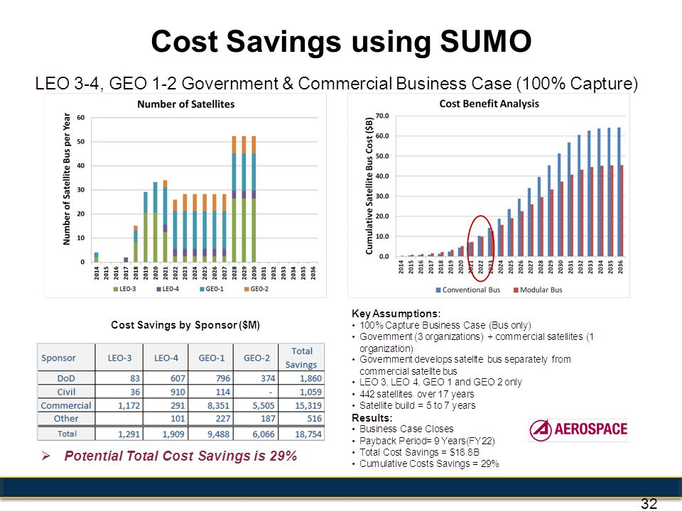 Cost Savings using SUMO