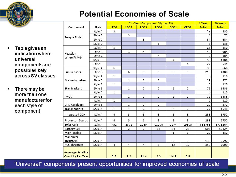 Potential Economies of Scale Avgerage Satellite Quantity Per Year
