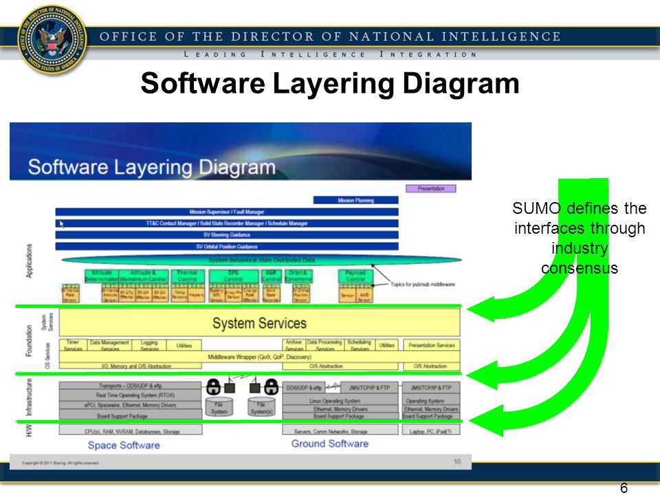 Software Layering Diagram