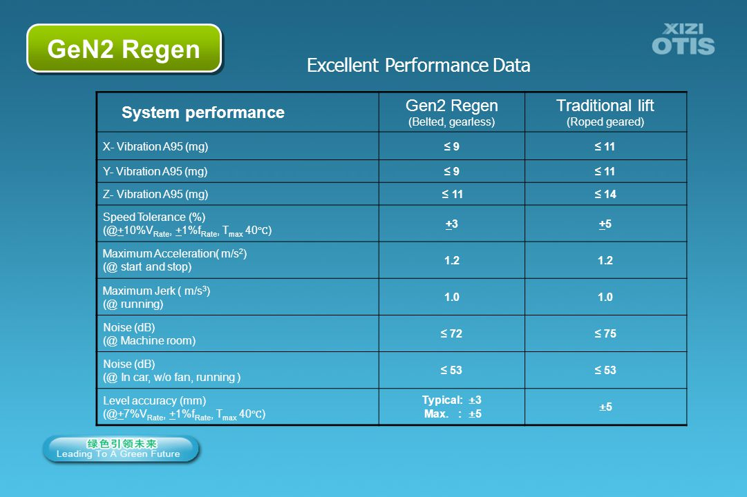 GeN2 Regen Excellent Performance Data System performance Gen2 Regen