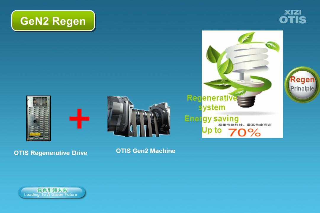 OTIS Regenerative Drive