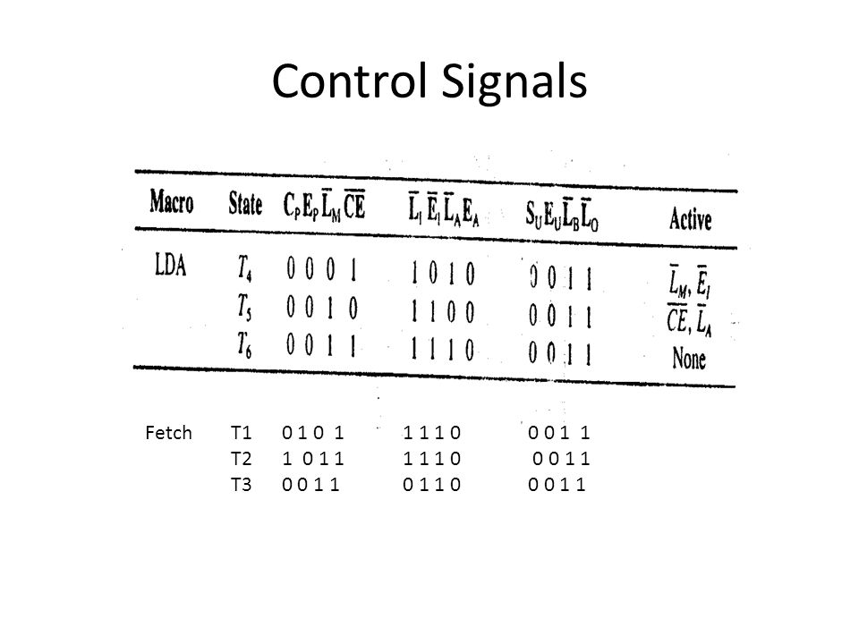 Control Signals Fetch T1 0 1 0 1 1 1 1 0 0 0 1 1