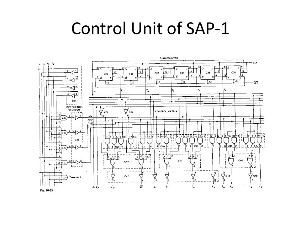 Control Unit of SAP-1